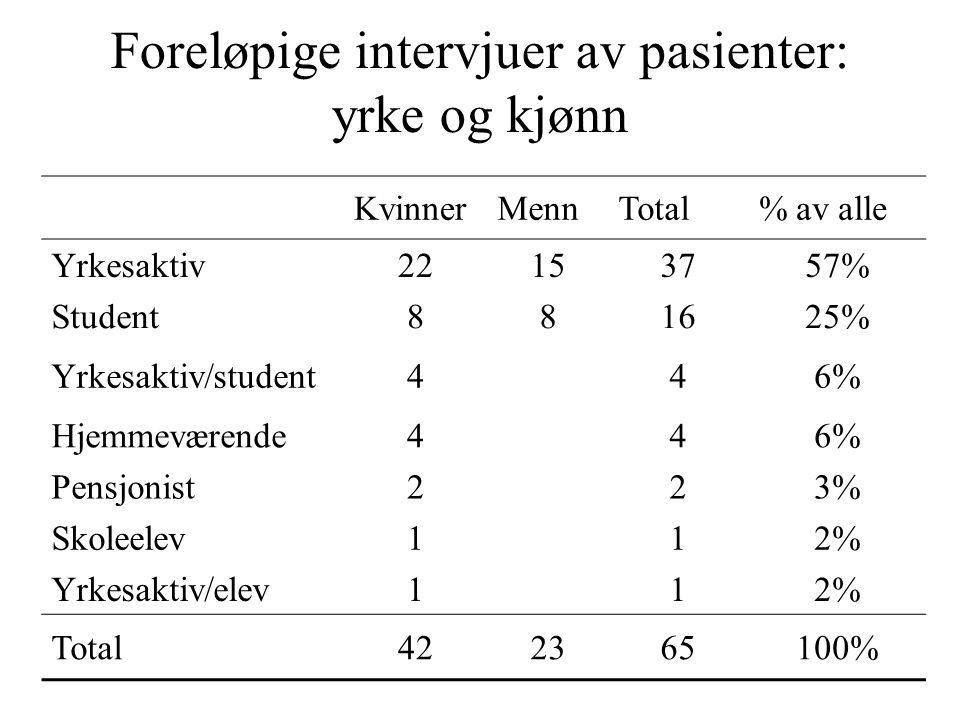 Foreløpige intervjuer av pasienter: yrke og kjønn KvinnerMennTotal% av alle Yrkesaktiv22153757% Student881625% Yrkesaktiv/student4 46% Hjemmeværende44