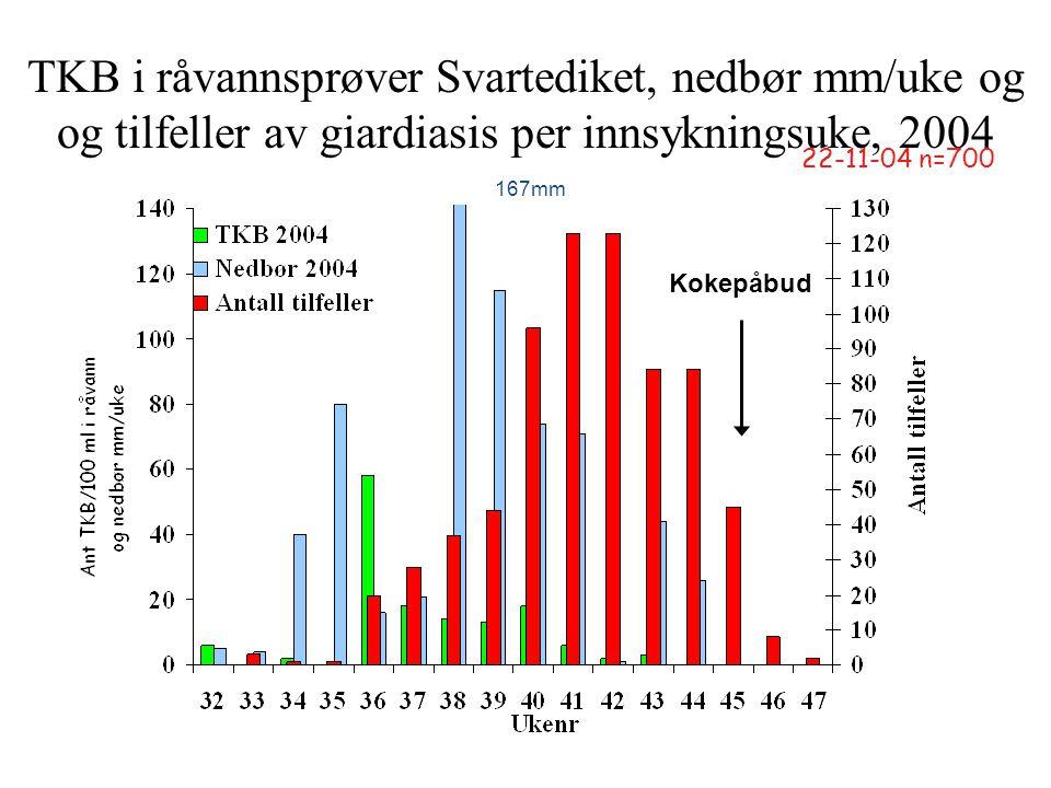 TKB i råvannsprøver Svartediket, nedbør mm/uke og og tilfeller av giardiasis per innsykningsuke, 2004 22-11-04 n=700 167mm Kokepåbud