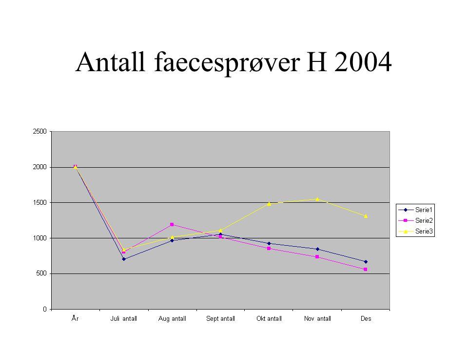 Antall faecesprøver H 2004