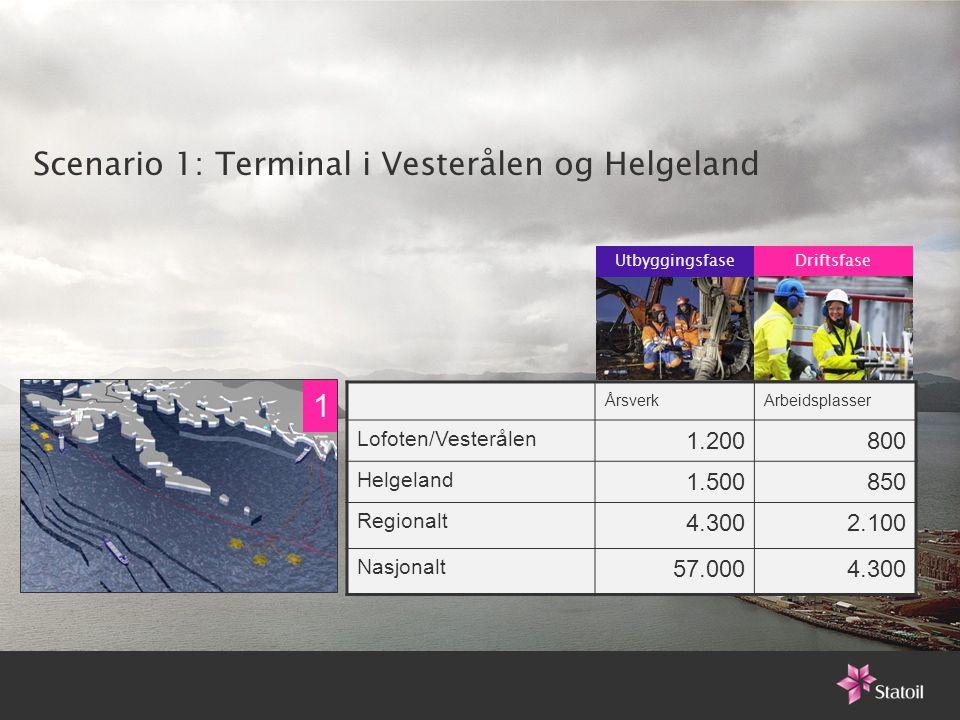 Scenario 1: Terminal i Vesterålen og Helgeland ÅrsverkArbeidsplasser Lofoten/Vesterålen 1.200800 Helgeland 1.500850 Regionalt 4.3002.100 Nasjonalt 57.