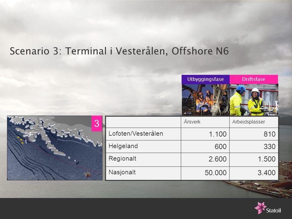 Scenario 3: Terminal i Vesterålen, Offshore N6 ÅrsverkArbeidsplasser Lofoten/Vesterålen 1.100810 Helgeland 600330 Regionalt 2.6001.500 Nasjonalt 50.00