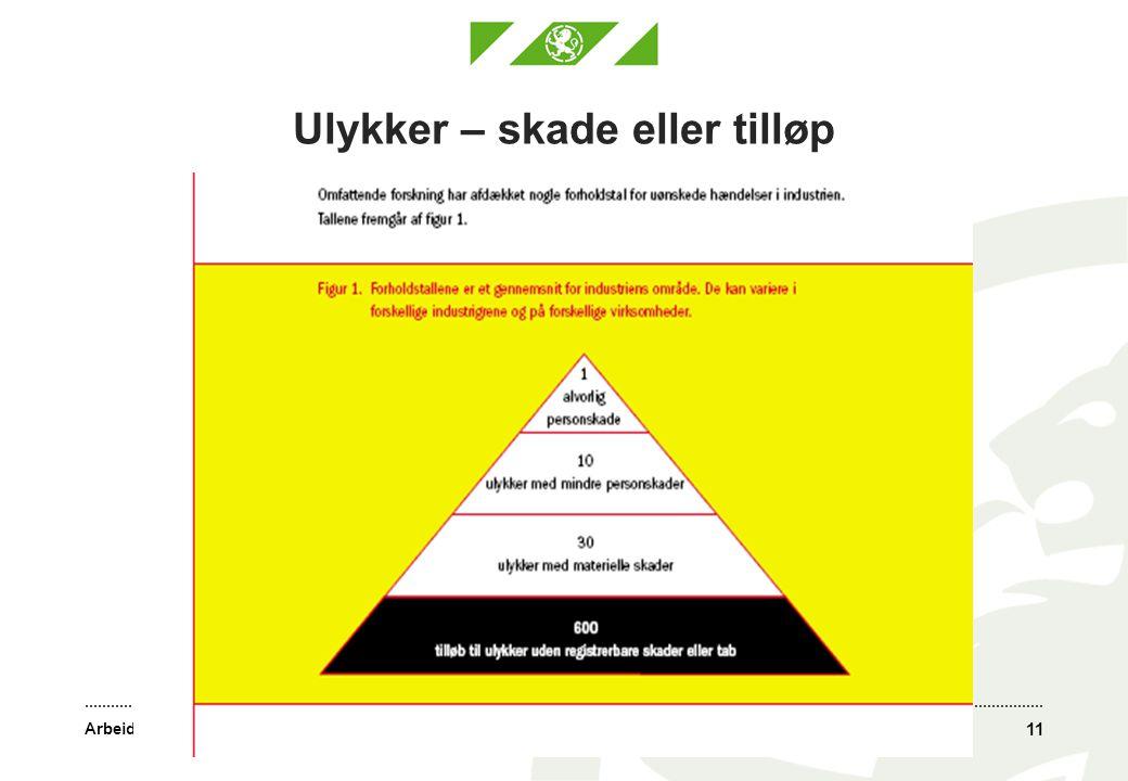 Arbeidstilsynet Ulykker – skade eller tilløp Ulykkeskurs Værnes 12.-14.10.2010 Nr. 1 11