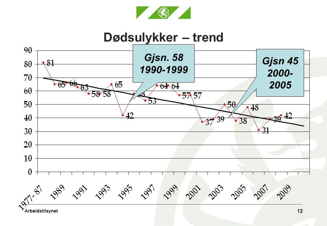 Arbeidstilsynet 12 Dødsulykker – trend Gjsn. 58 1990-1999 Gjsn 45 2000- 2005