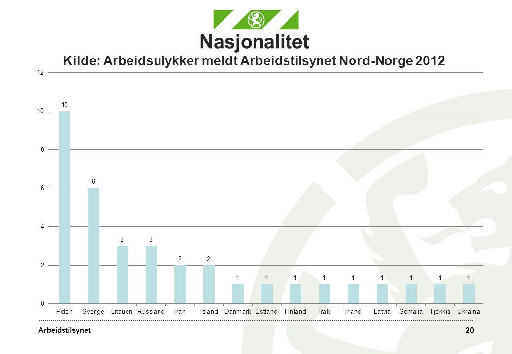 Arbeidstilsynet Nasjonalitet Kilde: Arbeidsulykker meldt Arbeidstilsynet Nord-Norge 2012 20