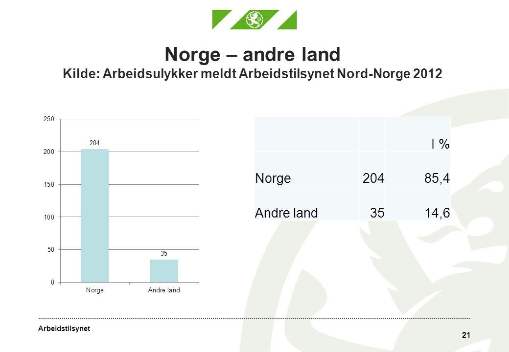 Arbeidstilsynet Norge – andre land Kilde: Arbeidsulykker meldt Arbeidstilsynet Nord-Norge 2012 21 I % Norge20485,4 Andre land3514,6