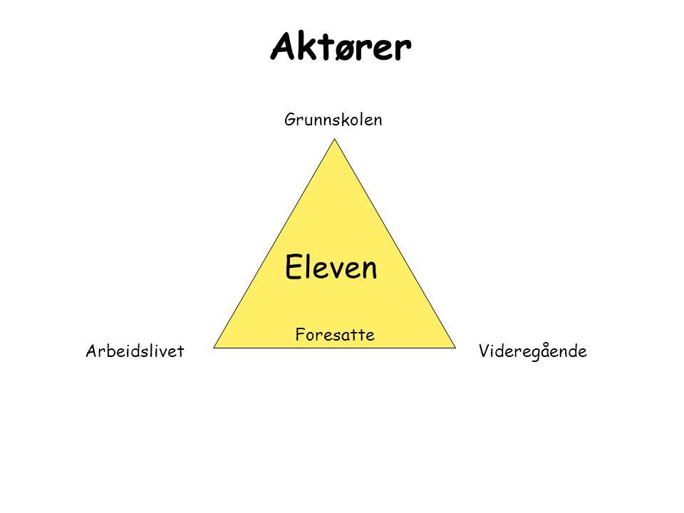 Aktører Eleven Foresatte Grunnskolen VideregåendeArbeidslivet
