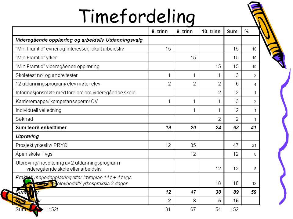 8. trinn9. trinn10. trinnSum% Videregående opplæring og arbeidsliv Utdanningsvalg