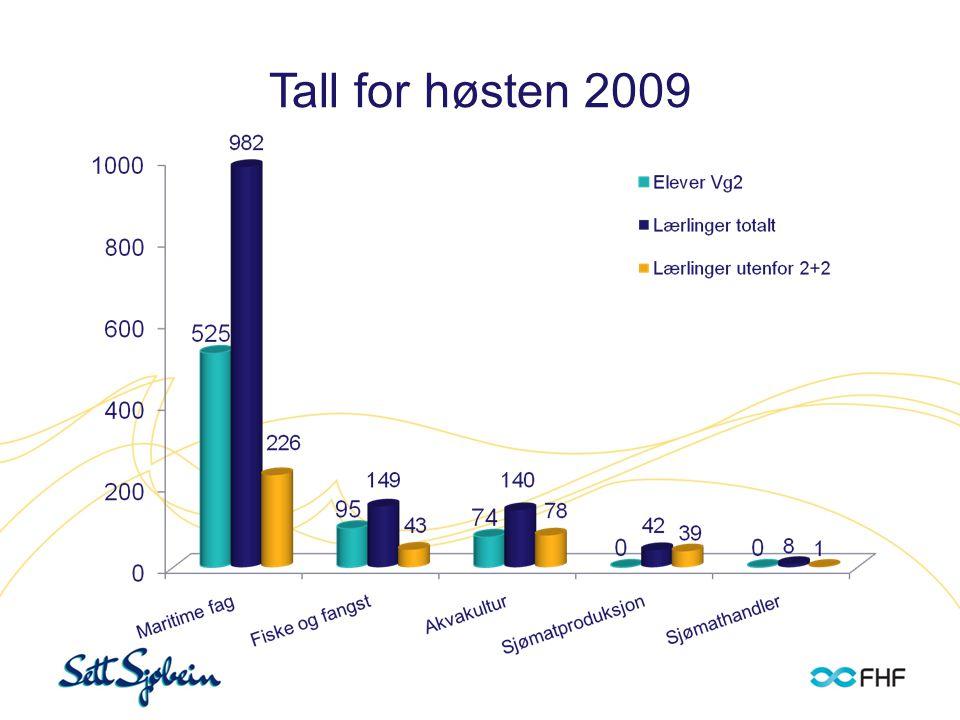 Tall for høsten 2009: Elevstatus ved høyere utdanning Biologiske fag Nautikk Skipstek. driftg