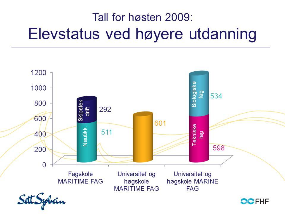 Studentstatus i tradisjonelle marine fag 2009 Fagområder