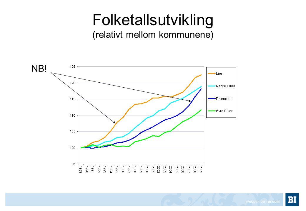 Folketallsutvikling (relativt mellom kommunene) NB!
