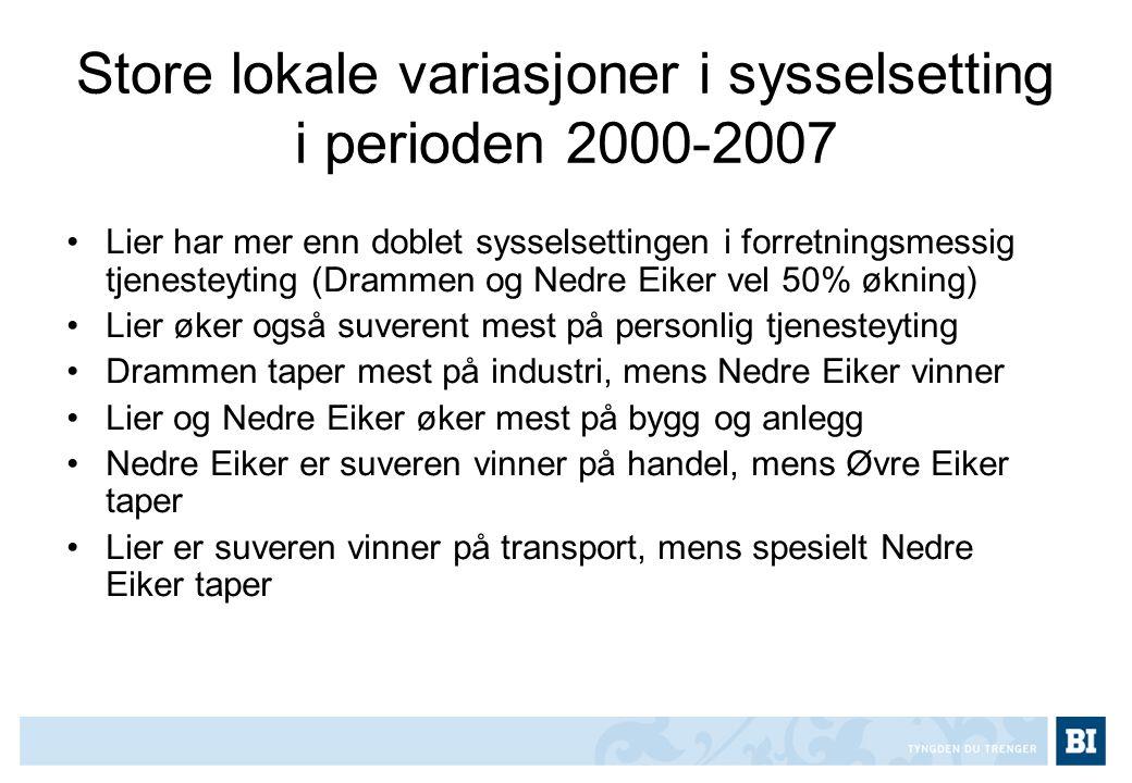 Store lokale variasjoner i sysselsetting i perioden 2000-2007 •Lier har mer enn doblet sysselsettingen i forretningsmessig tjenesteyting (Drammen og N