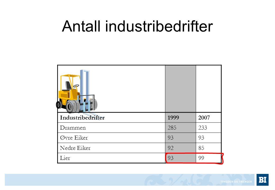Antall industribedrifter Industribedrifter19992007 Drammen285233 Øvre Eiker93 Nedre Eiker9285 Lier9399