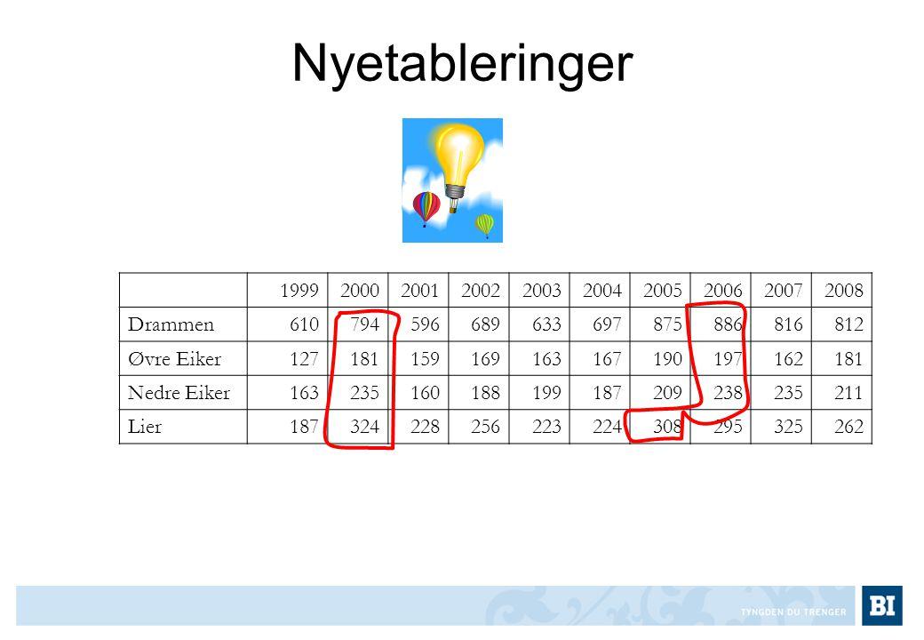 Nyetableringer 1999200020012002200320042005200620072008 Drammen610794596689633697875886816812 Øvre Eiker127181159169163167190197162181 Nedre Eiker1632