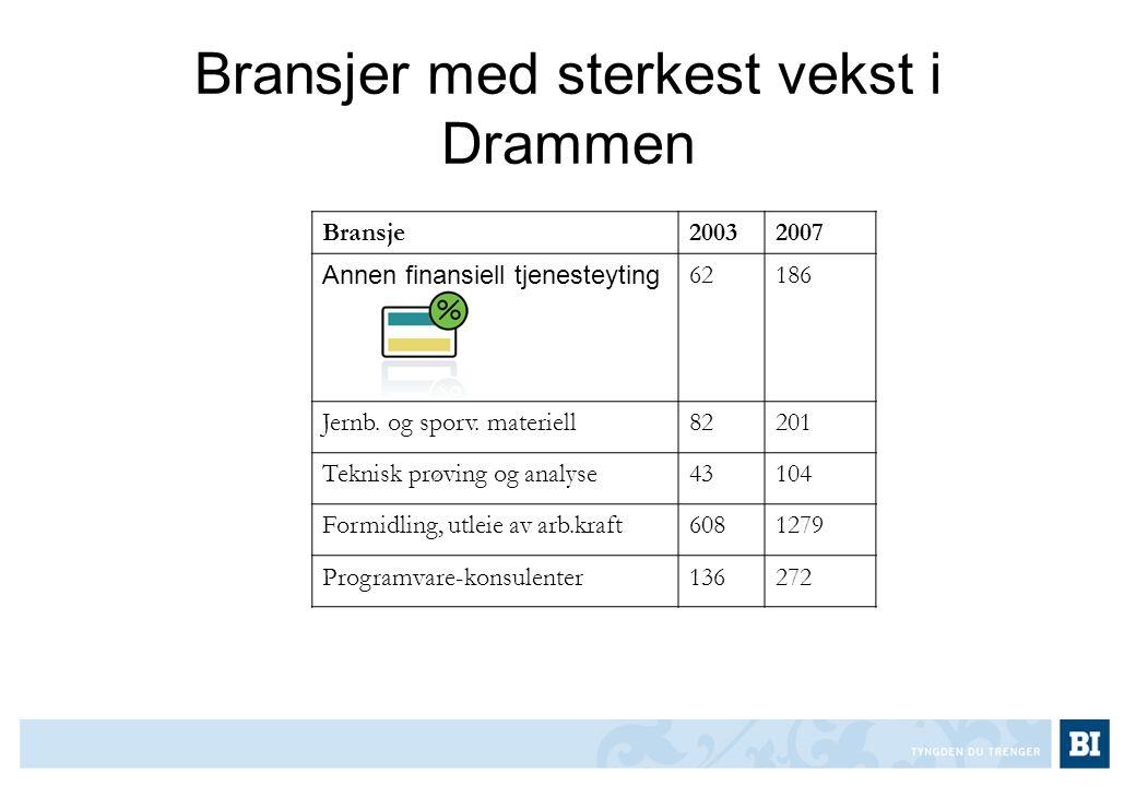 Bransjer med sterkest vekst i Drammen Bransje20032007 Annen finansiell tjenesteyting 62186 Jernb. og sporv. materiell82201 Teknisk prøving og analyse4
