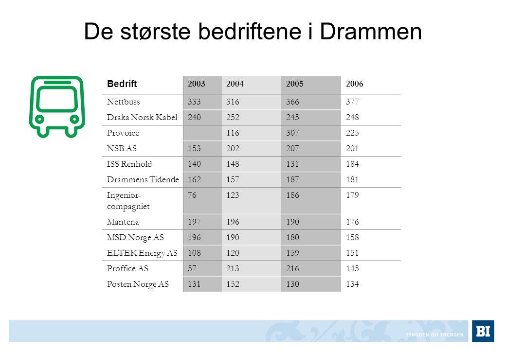 De største bedriftene i Drammen Bedrift 2003200420052006 Nettbuss333316366377 Draka Norsk Kabel240252245248 Provoice116307225 NSB AS153202207201 ISS R