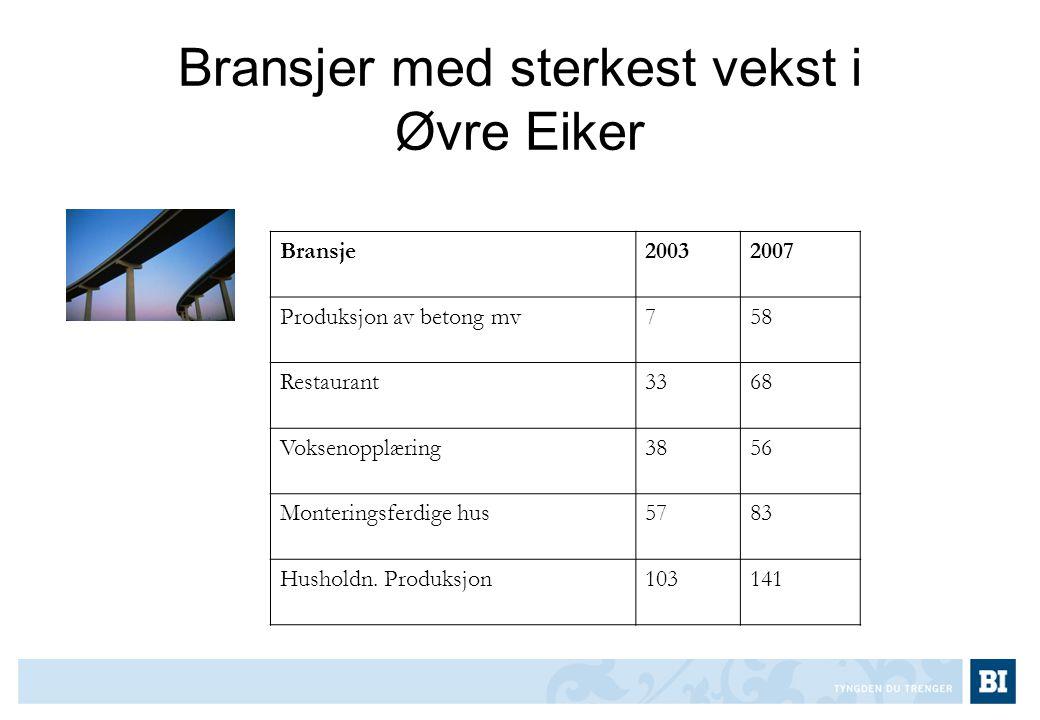 Bransjer med sterkest vekst i Øvre Eiker Bransje20032007 Produksjon av betong mv758 Restaurant3368 Voksenopplæring3856 Monteringsferdige hus5783 Husho