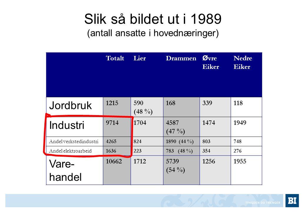 Slik så bildet ut i 1989 (antall ansatte i hovednæringer) JordbrukIndustriVarehandel TotaltLierDrammen Ø vre Eiker Nedre Eiker Jordbruk 1215590 (48 %)