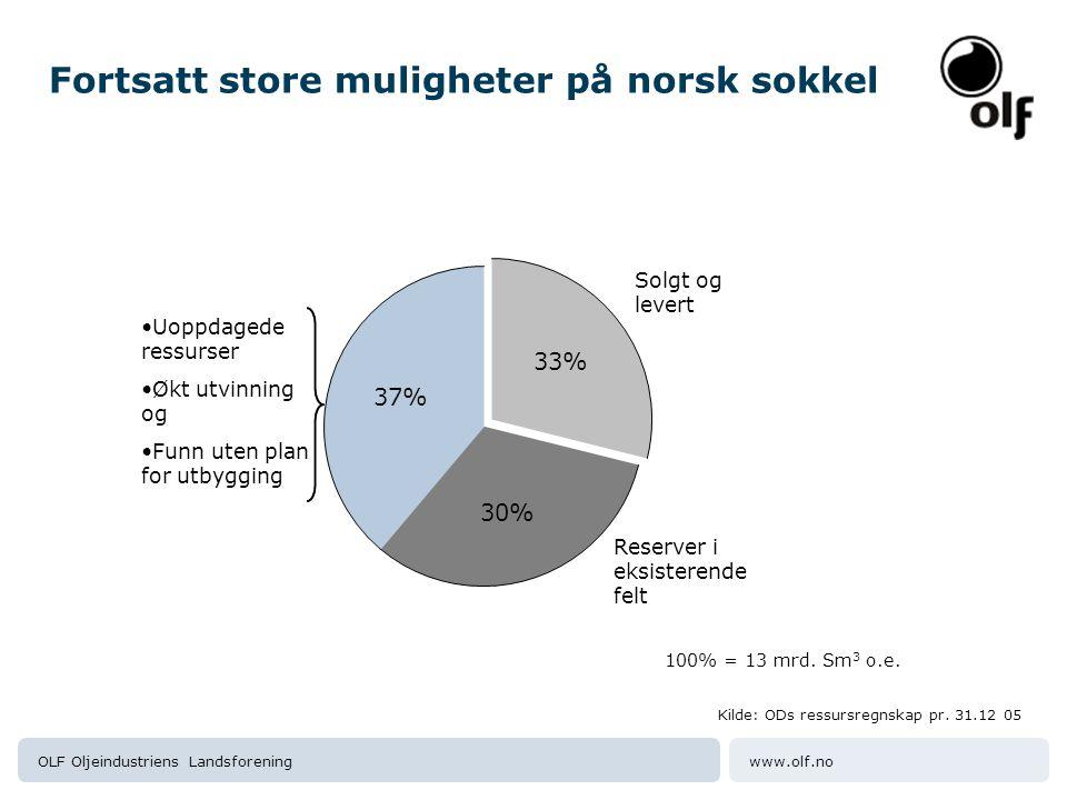 www.olf.noOLF Oljeindustriens Landsforening 30% 37% 33% Solgt og levert Reserver i eksisterende felt Kilde:ODs ressursregnskap pr.