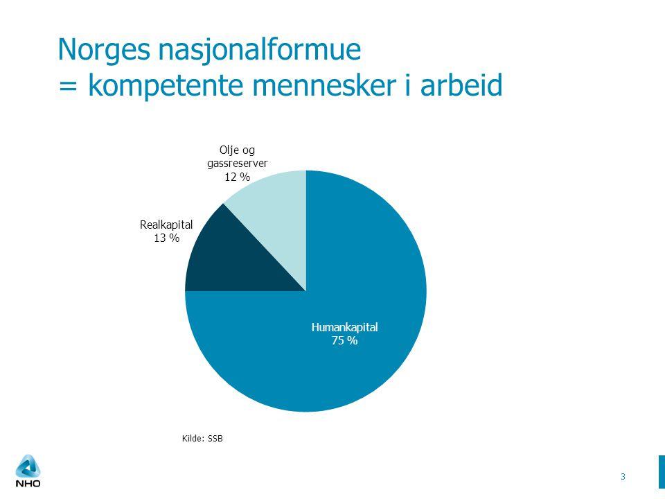 Norges nasjonalformue = kompetente mennesker i arbeid 3 Kilde: SSB