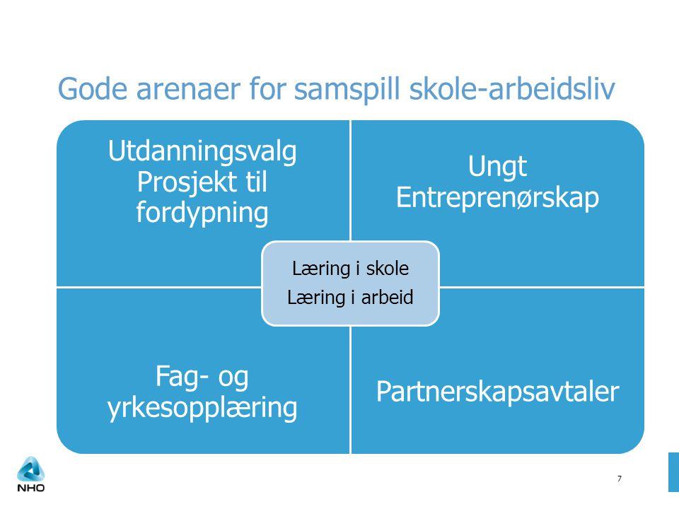 Gode arenaer for samspill skole-arbeidsliv Utdanningsvalg Prosjekt til fordypning Ungt Entreprenørskap Fag- og yrkesopplæring Partnerskapsavtaler Læri