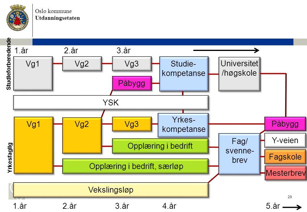 Oslo kommune Utdanningsetaten 30