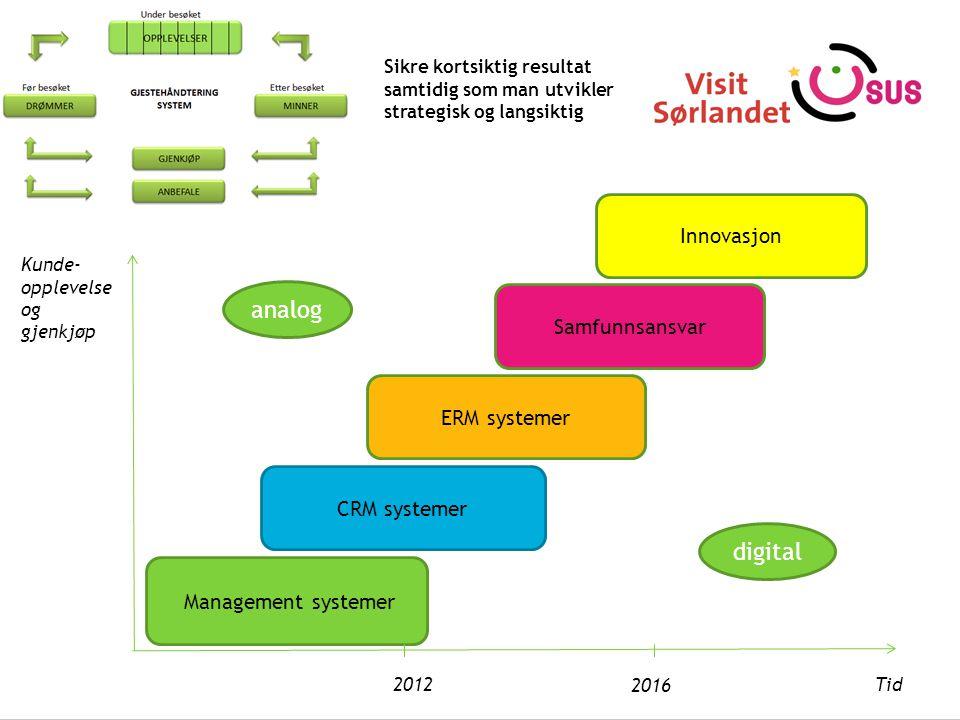 Management systemer Kunde- opplevelse og gjenkjøp ERM systemer Tid 2012 2016 Samfunnsansvar Sikre kortsiktig resultat samtidig som man utvikler strategisk og langsiktig CRM systemer analog digital Innovasjon