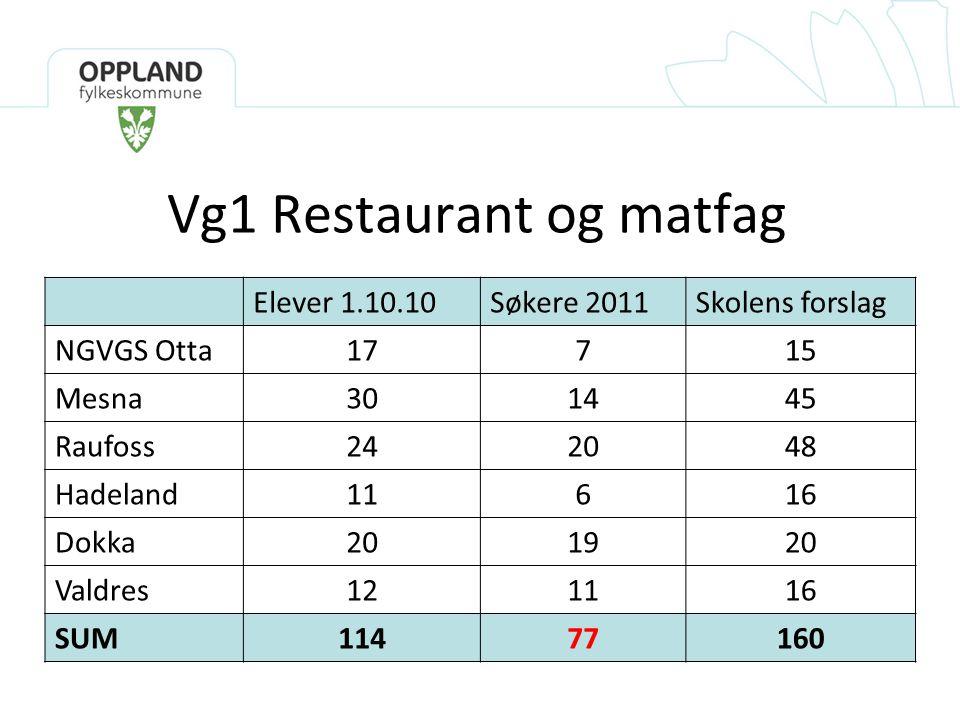 Vg1 Restaurant og matfag Elever 1.10.10Søkere 2011Skolens forslag NGVGS Otta17715 Mesna301445 Raufoss242048 Hadeland11616 Dokka201920 Valdres121116 SUM11477160