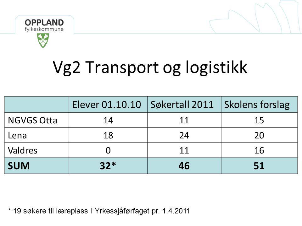 Vg2 Transport og logistikk Elever 01.10.10Søkertall 2011Skolens forslag NGVGS Otta141115 Lena182420 Valdres01116 SUM32*4651 * 19 søkere til læreplass