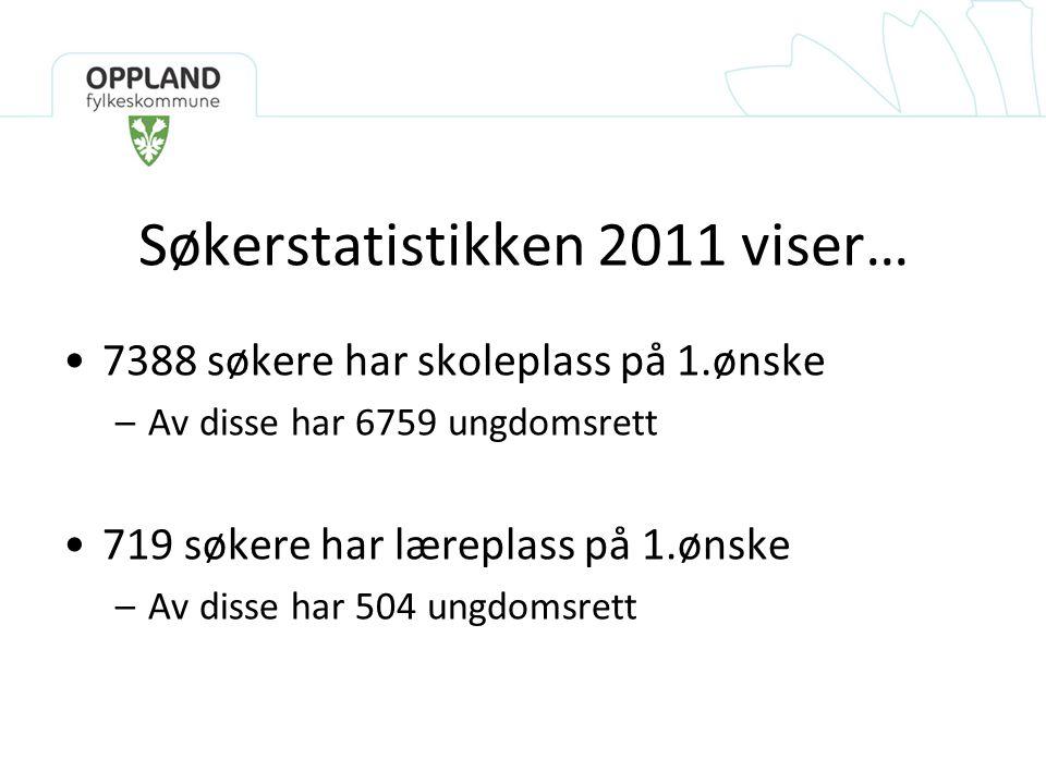 Søkerstatistikken 2011 viser… •7388 søkere har skoleplass på 1.ønske –Av disse har 6759 ungdomsrett •719 søkere har læreplass på 1.ønske –Av disse har 504 ungdomsrett