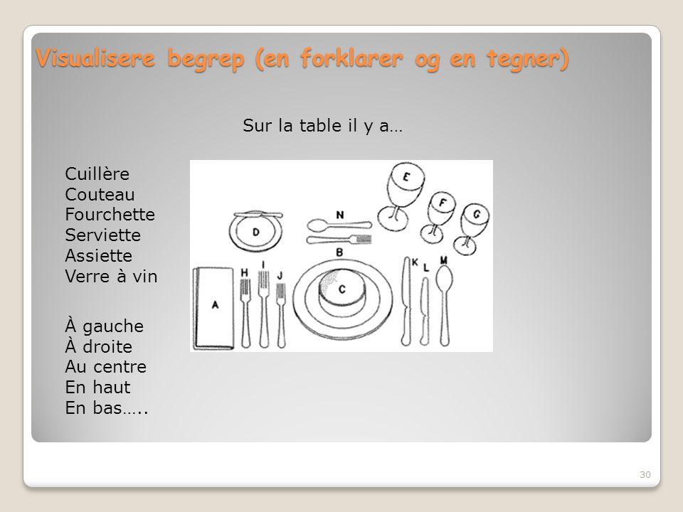 Visualisere begrep (en forklarer og en tegner) 30 Cuillère Couteau Fourchette Serviette Assiette Verre à vin À gauche À droite Au centre En haut En ba