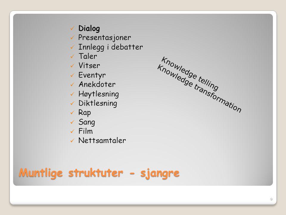 Muntlige struktuter - sjangre  Dialog  Presentasjoner  Innlegg i debatter  Taler  Vitser  Eventyr  Anekdoter  Høytlesning  Diktlesning  Rap