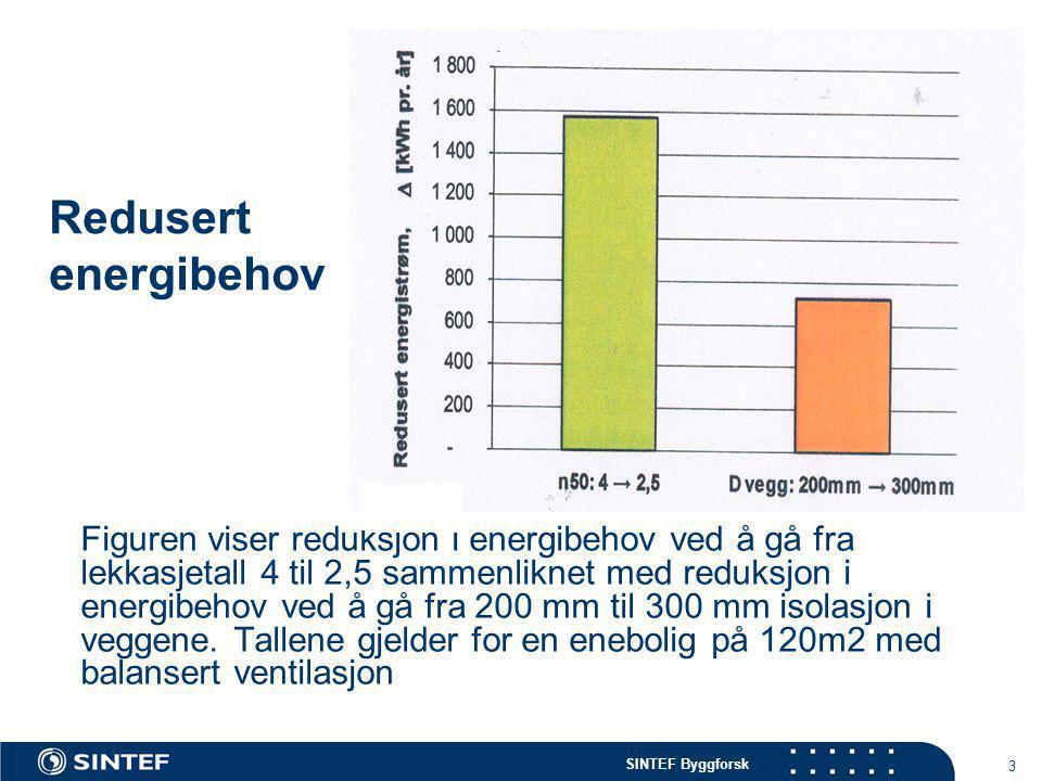 SINTEF Byggforsk 3 Redusert energibehov Figuren viser reduksjon i energibehov ved å gå fra lekkasjetall 4 til 2,5 sammenliknet med reduksjon i energib