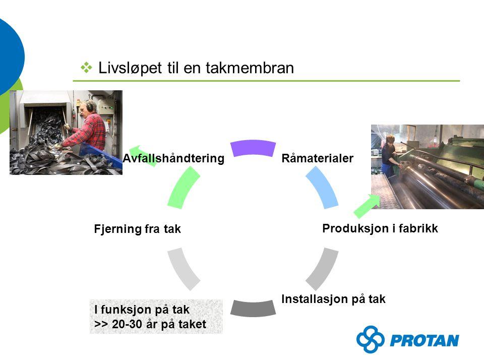  Livsløpet til en takmembran Råmaterialer Produksjon i fabrikk Installasjon på tak Fjerning fra tak Avfallshåndtering I funksjon på tak >> 20-30 år på taket