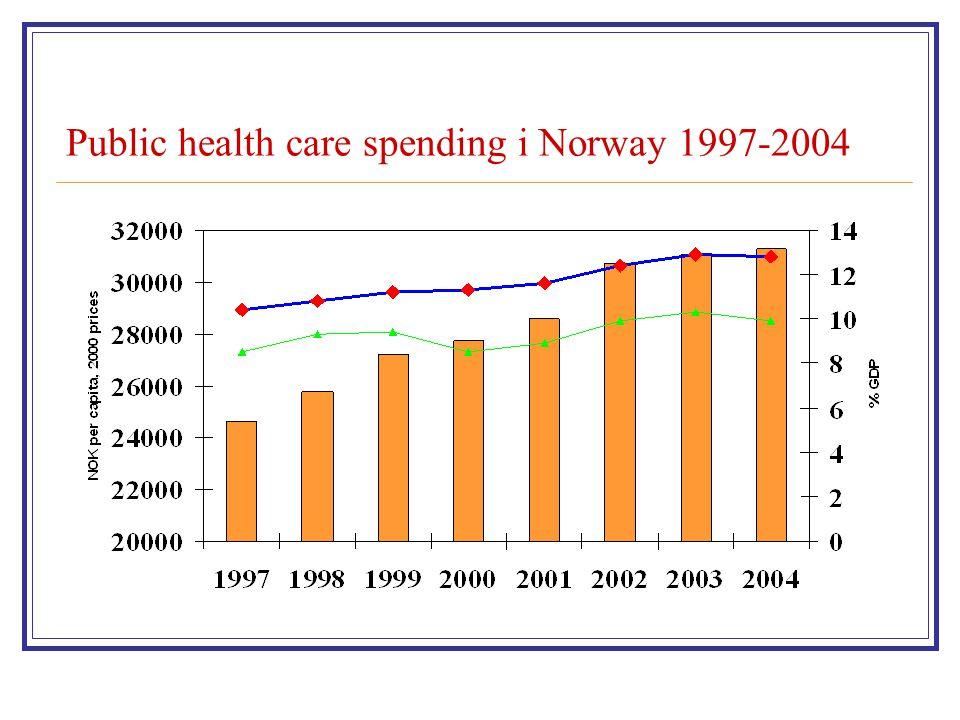 Public health care spending i Norway 1997-2004