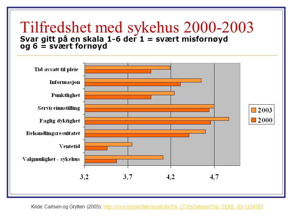 Tilfredshet med sykehus 2000-2003 Svar gitt på en skala 1-6 der 1 = svært misfornøyd og 6 = svært fornøyd Kilde: Carlsen og Grytten (2005): http://www