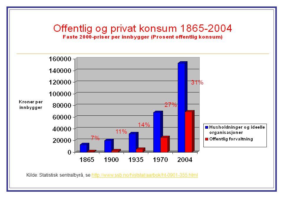 Kilde: Statistisk sentralbyrå, se http://www.ssb.no/histstat/aarbok/ht-0901-355.htmlhttp://www.ssb.no/histstat/aarbok/ht-0901-355.html 7% 11% 14% 27%