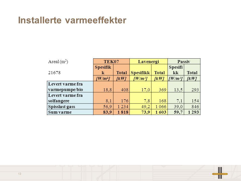13 Installerte varmeeffekter Areal (m 2 )TEK07LavenergiPassiv 21678 Spesifik kTotalSpesifikkTotal Spesifi kkTotal [W/m²][kW][W/m²][kW][W/m²][kW] Lever