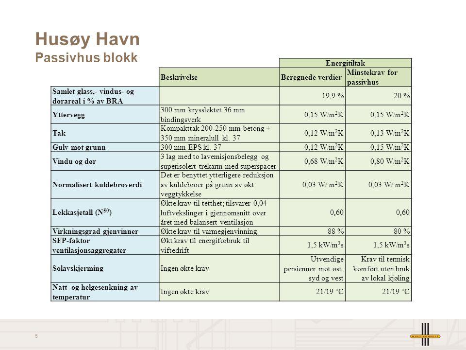 5 Husøy Havn Passivhus blokk Energitiltak BeskrivelseBeregnede verdier Minstekrav for passivhus Samlet glass,- vindus- og dørareal i % av BRA 19,9 %20