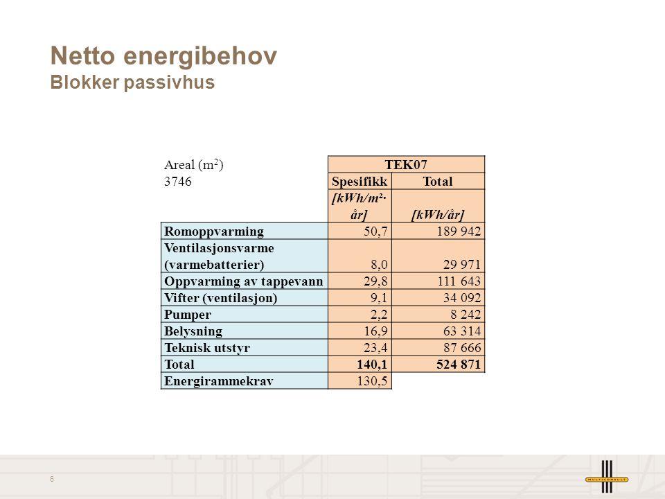 6 Netto energibehov Blokker passivhus Areal (m 2 )TEK07 3746SpesifikkTotal [kWh/m²· år][kWh/år] Romoppvarming50,7189 942 Ventilasjonsvarme (varmebatte