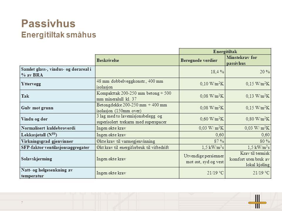8 Netto energibehov Småhus passivhus Areal (m2)Passiv 3746SpesifikkTotal [kWh/m²·år][kWh/år] Romoppvarming14,755 072 Ventilasjonsvarme (varmebatterier)0,72 622 Oppvarming av tappevann29,8111 643 Vifter (ventilasjon)4,416 484 Pumper1,45 245 Belysning11,743 833 Teknisk utstyr17,565 562 Total80,2300 461