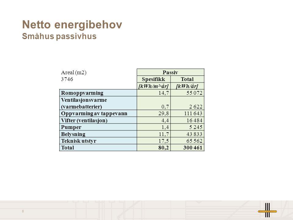 9 Samlet netto energibehov Areal (m 2 )TEK07LavenergiPassiv 21678SpesifikkTotalSpesifikkTotalSpesifikkTotal [kWh/m²·år][kWh/år][kWh/m²·år][kWh/år][kWh/m²·år][kWh/år] Romoppvarming31,9692 03826,9583 89814,2307 913 Ventilasjonsvarme (varmebatterier)8,7187 7732,963 9110,12 622 Oppvarming av tappevann29,8646 01629,8646 01629,8646 016 Vifter (ventilasjon)10,1218 7927,9170 5655,9127 663 Pumper1,533 3471,531 4741,224 970 Belysning16,9366 36511,4253 63711,4253 637 Teknisk utstyr23,4507 27517,5379 37217,5379 372 Total122,32 651 60698,22 128 87480,41 742 194