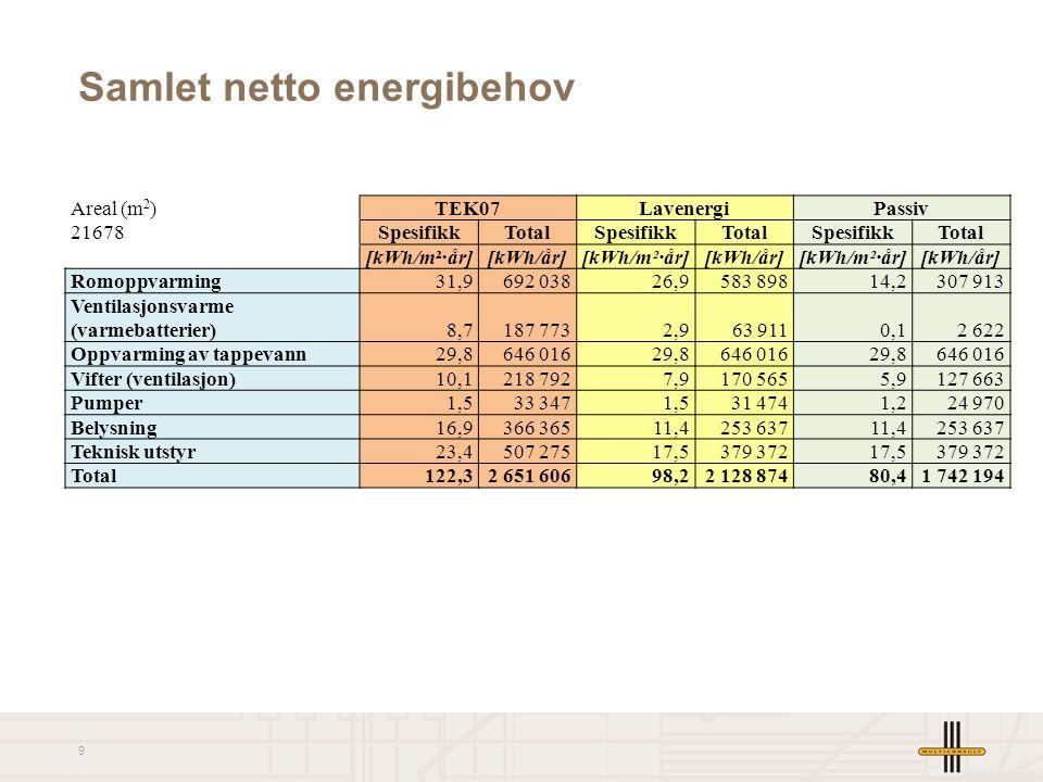 10 Samlet netto effektbudsjett Areal (m 2 )TEK07LavenergiPassiv 21678SpesifikkTotalSpesifikkTotalSpesifikkTotal [W/m²][kW][W/m²][kW][W/m²][kW] Romoppvarming39,685835,476729,7644 Ventilasjonsvarme (varmebatterier)6,61423,7810,37 Oppvarming av tappevann5,11115,11115,1111 Vifter (ventilasjon)1,2250,9190,715 Pumper0,24 40,13 Belysning2,9632,0432,043 Teknisk utstyr4,0873,0653,065 Total59,51 28950,31 09140,9887