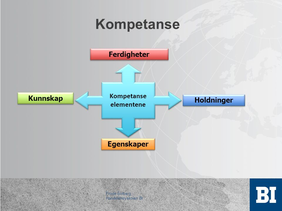 Kompetanse Kunnskap Ferdigheter Egenskaper Holdninger Kompetanse elementene Kompetanse elementene Frode Solberg - Handelshøyskolen BI