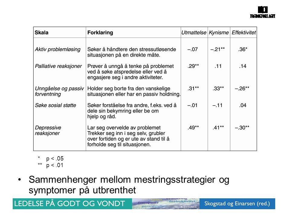 *p <.05 **p <.01 •Sammenhenger mellom mestringsstrategier og symptomer på utbrenthet