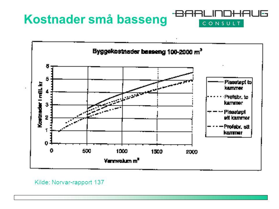 Kostnader små basseng Kilde: Norvar-rapport 137