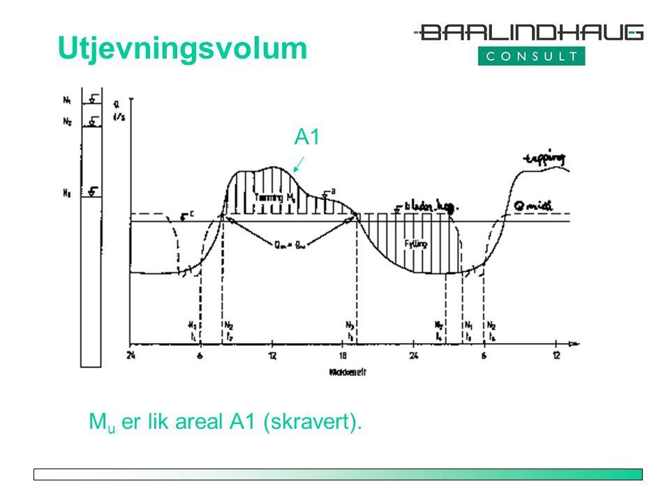 Utjevningsvolum M u er lik areal A1 (skravert). A1