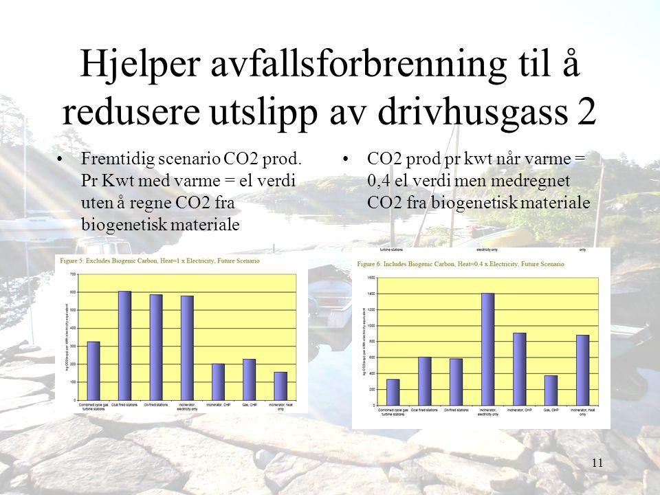 11 Hjelper avfallsforbrenning til å redusere utslipp av drivhusgass 2 •Fremtidig scenario CO2 prod. Pr Kwt med varme = el verdi uten å regne CO2 fra b