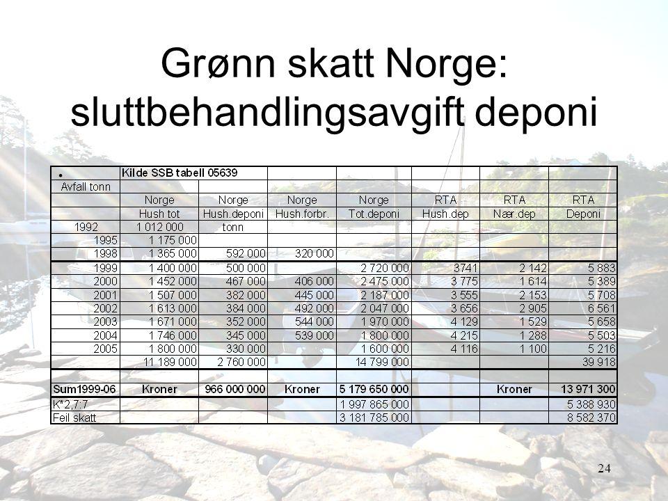 24 Grønn skatt Norge: sluttbehandlingsavgift deponi.