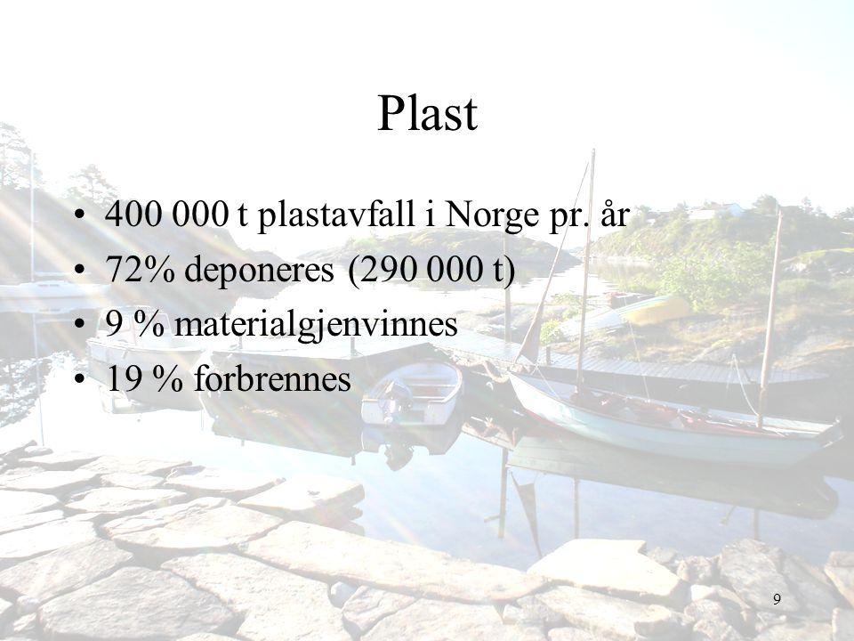 9 Plast •400 000 t plastavfall i Norge pr. år •72% deponeres (290 000 t) •9 % materialgjenvinnes •19 % forbrennes