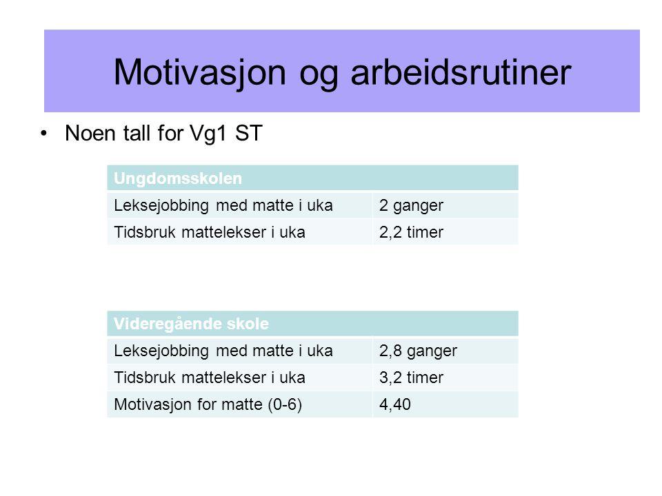 Motivasjon og arbeidsrutiner •Noen tall for Vg1 ST Ungdomsskolen Leksejobbing med matte i uka2 ganger Tidsbruk mattelekser i uka2,2 timer Videregående